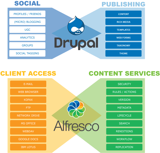 Alfresco Integration, Alfresco development
