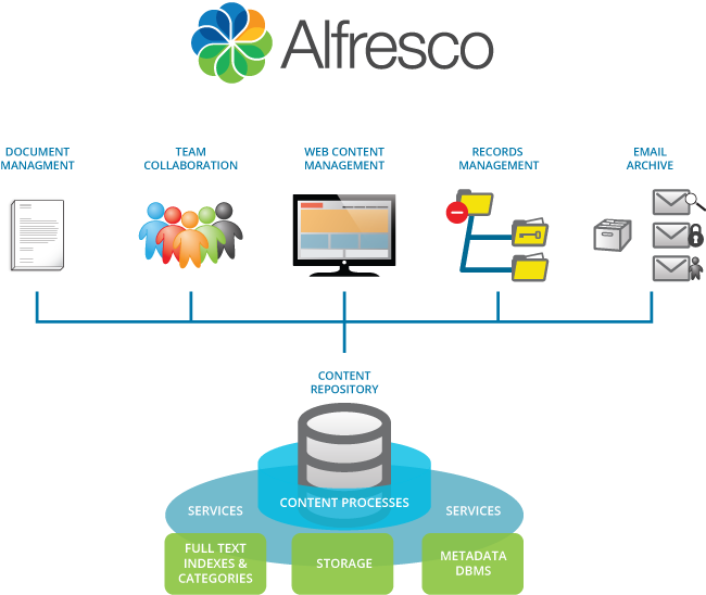Alfresco development