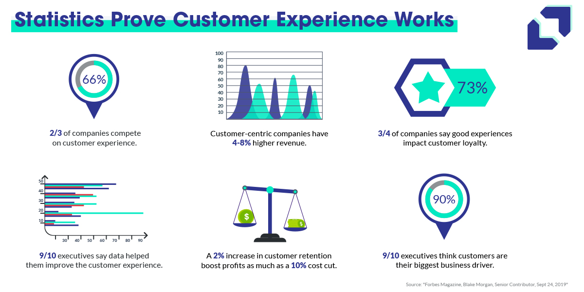 Statistics from Forbes prove that focusing on the customer experience pays off